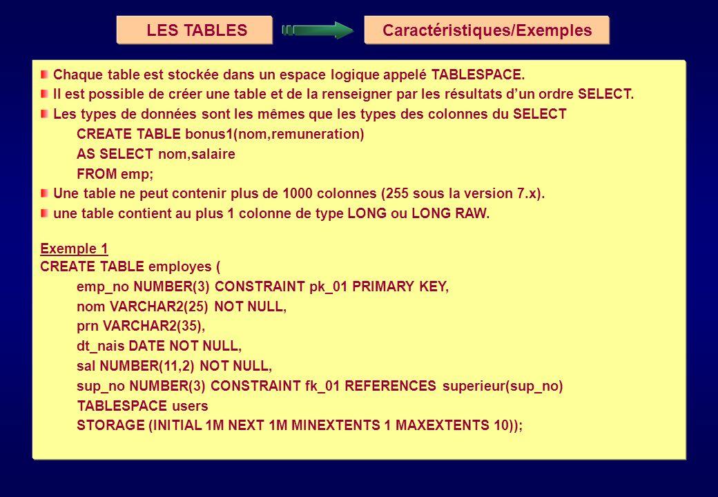 Caractéristiques/Exemples