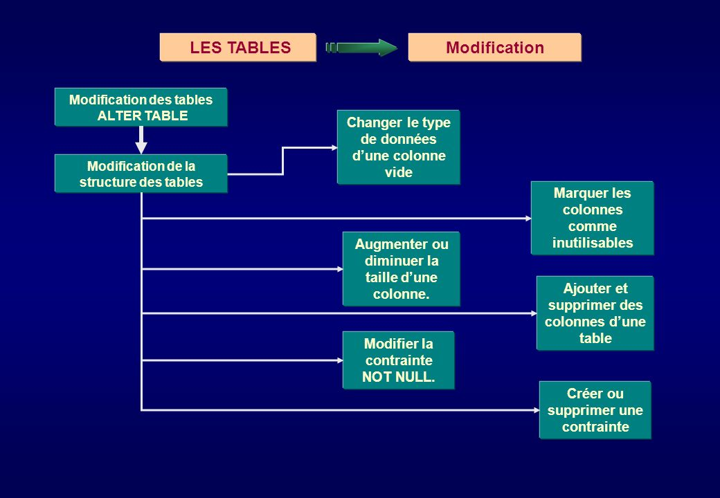 LES TABLES Modification