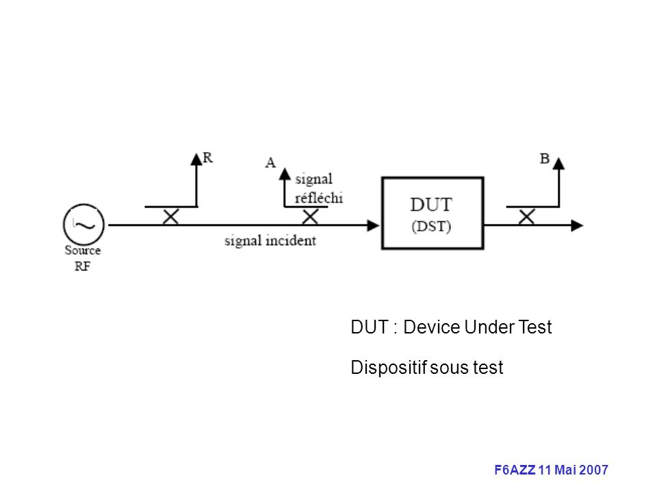 DUT : Device Under Test Dispositif sous test