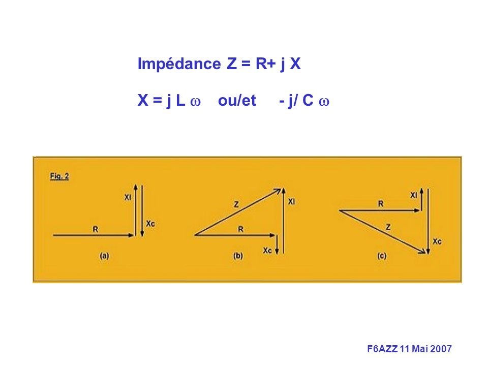 Impédance Z = R+ j X X = j L w ou/et - j/ C w