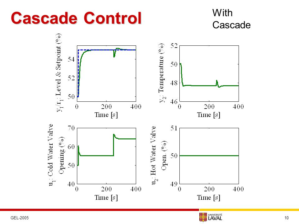 Cascade Control With Cascade GEL-2005