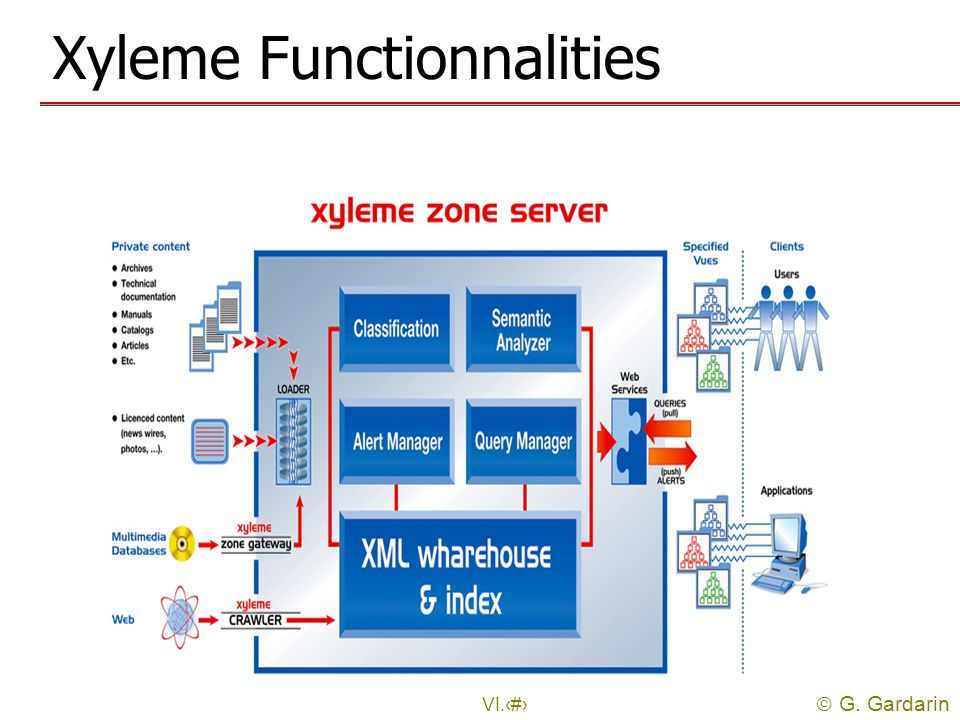 Xyleme Functionnalities