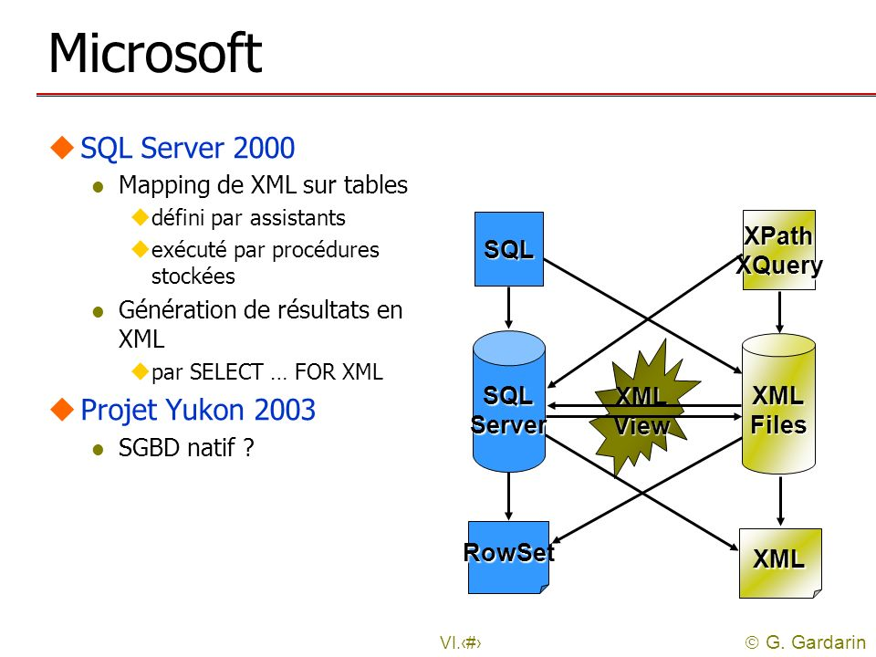 Microsoft SQL Server 2000 Projet Yukon 2003 Mapping de XML sur tables