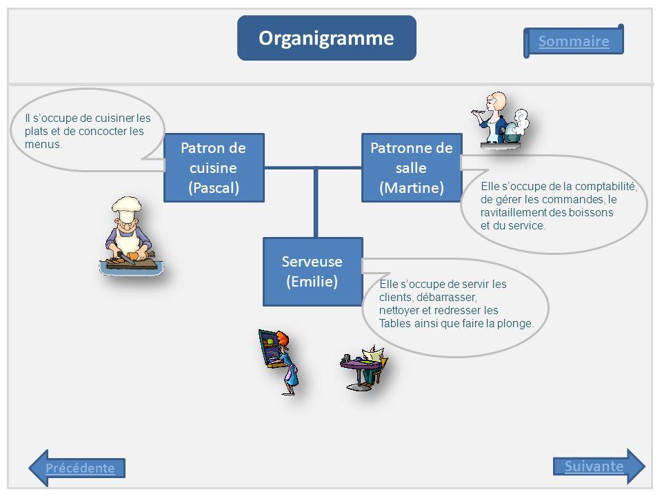 Organigramme Sommaire Patron de cuisine (Pascal) Patronne de salle