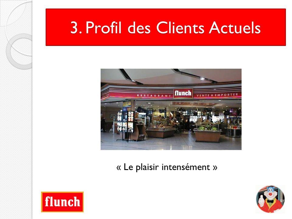 3. Profil des Clients Actuels