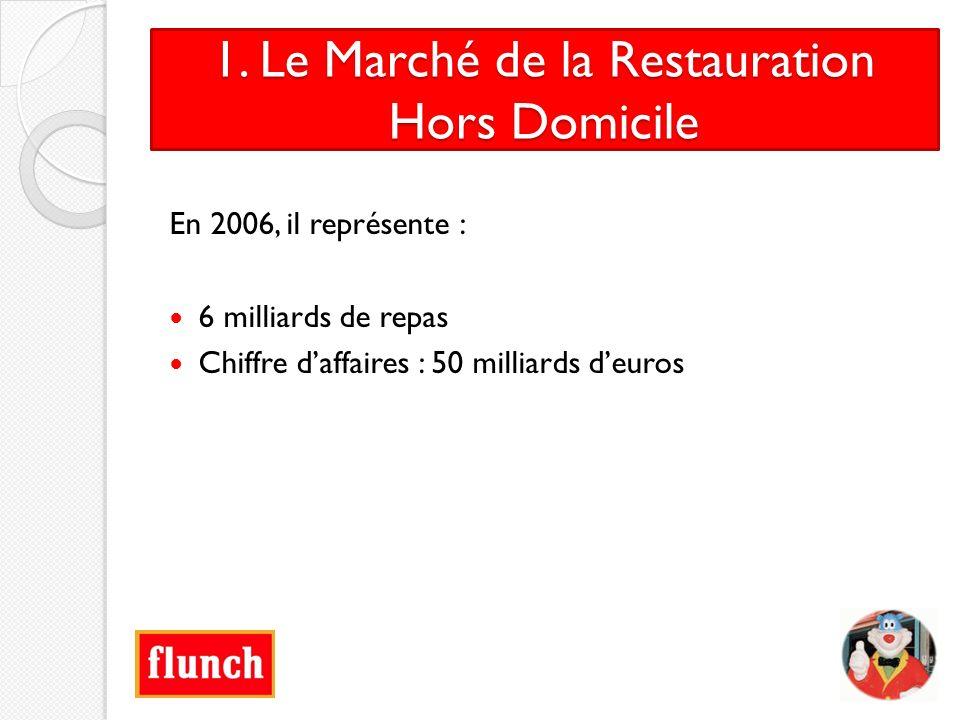 1. Le Marché de la Restauration Hors Domicile