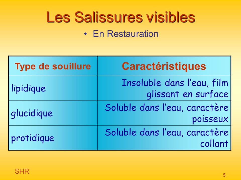 Les Salissures visibles
