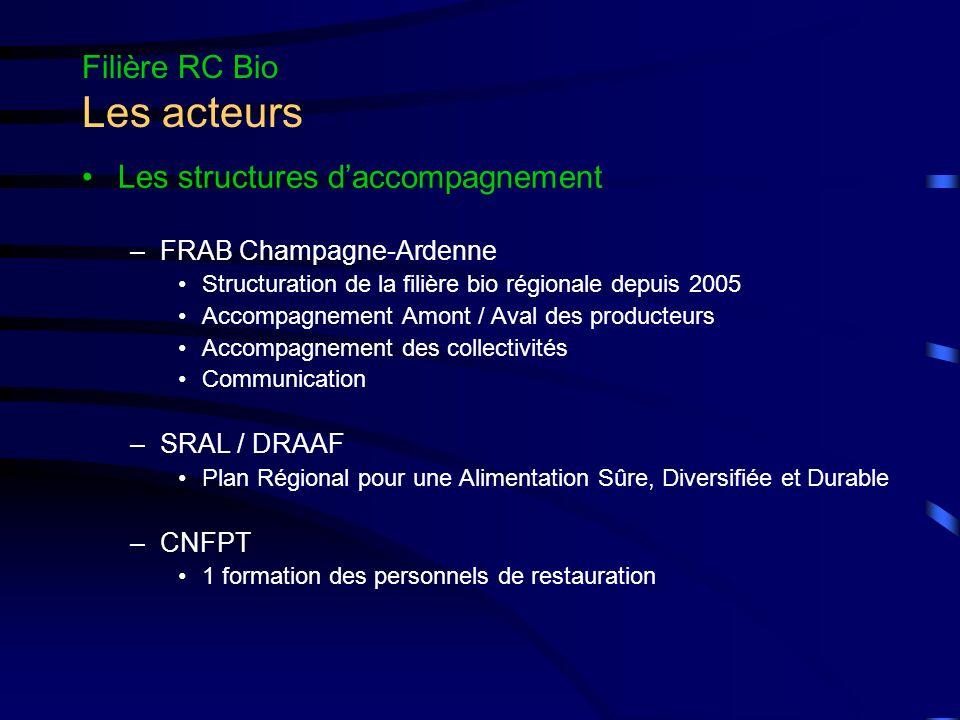 Filière RC Bio Les acteurs