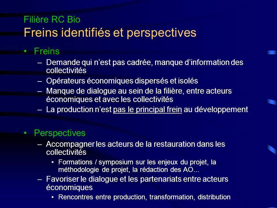 Filière RC Bio Freins identifiés et perspectives