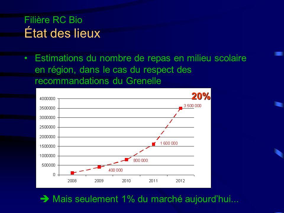 Filière RC Bio État des lieux