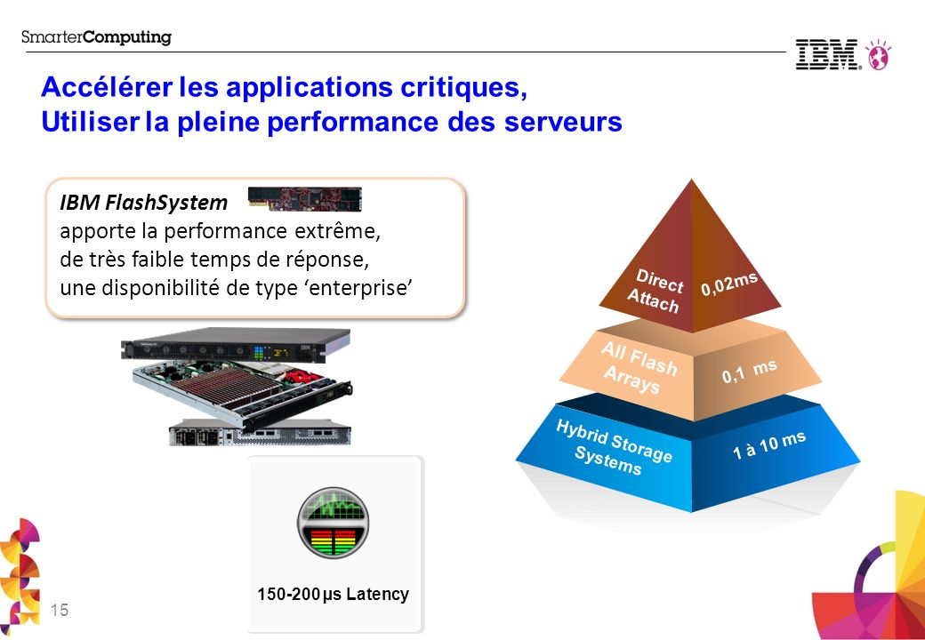 Hybrid Storage Systems
