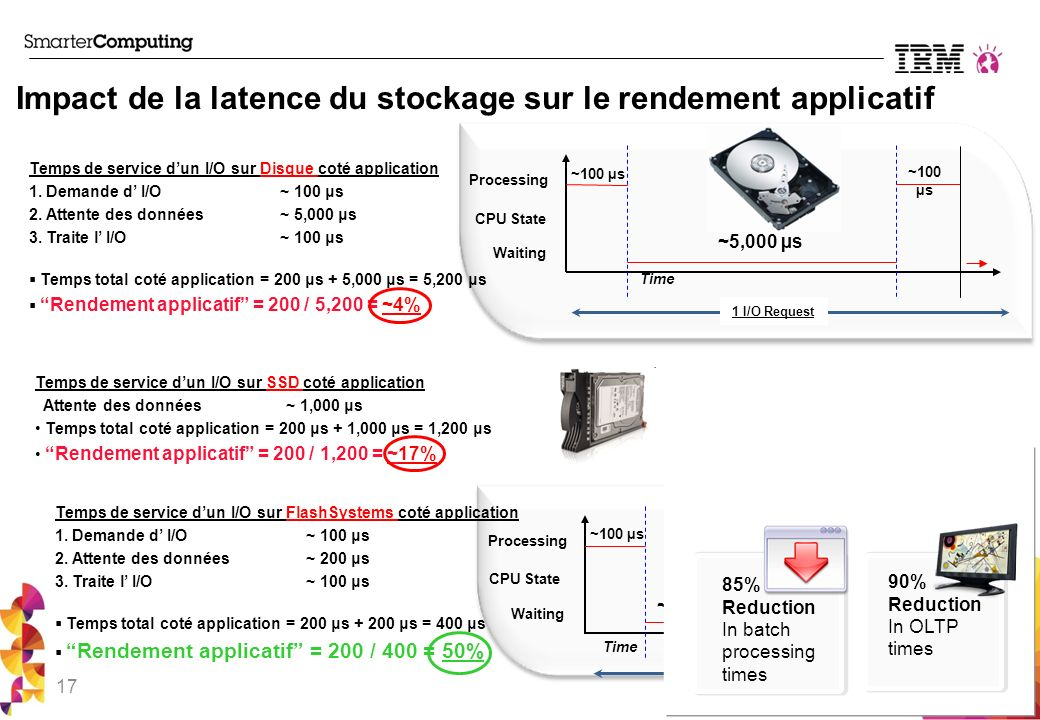 Impact de la latence du stockage sur le rendement applicatif