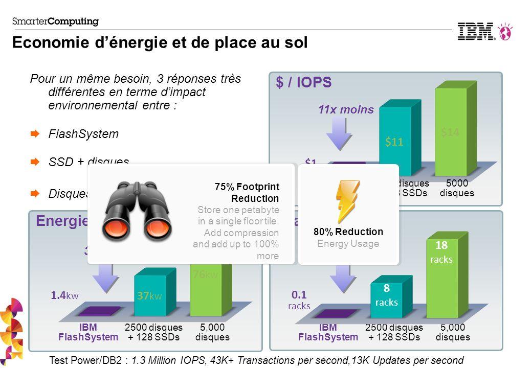 Economie d'énergie et de place au sol