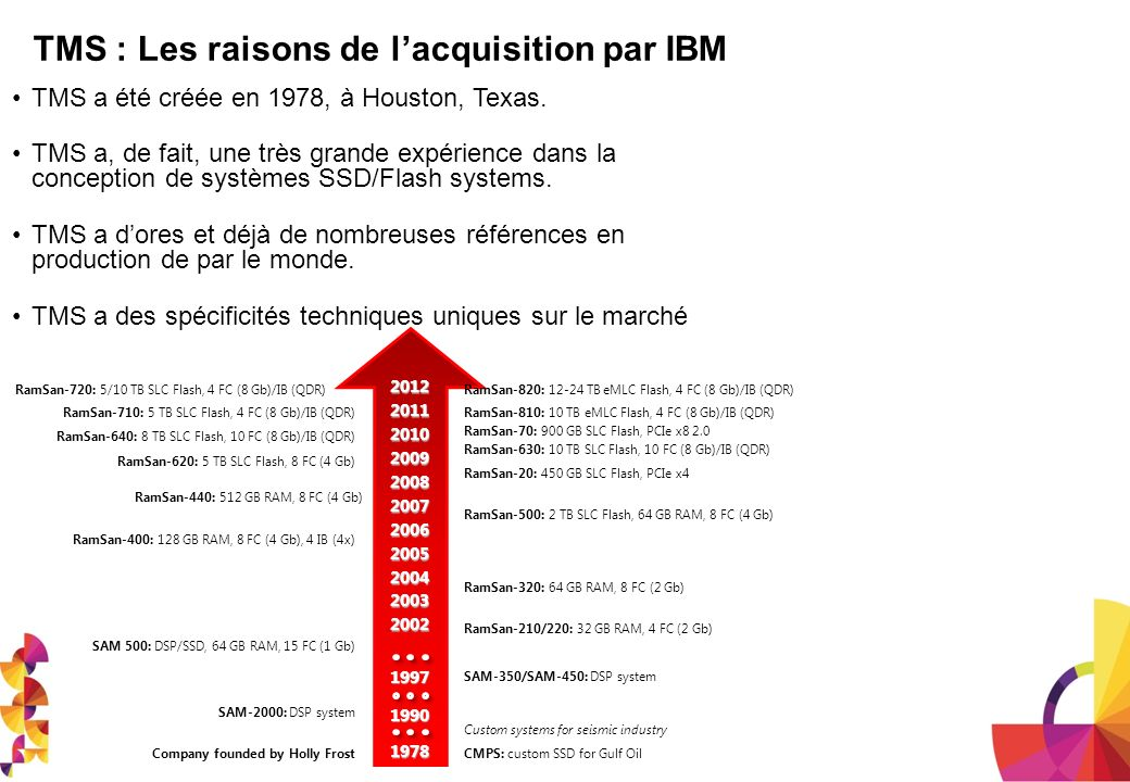 TMS : Les raisons de l'acquisition par IBM