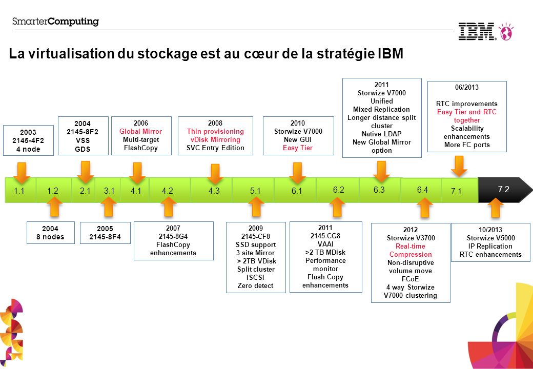 La virtualisation du stockage est au cœur de la stratégie IBM