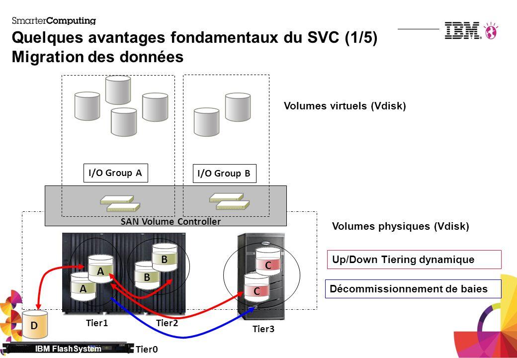 Quelques avantages fondamentaux du SVC (1/5) Migration des données