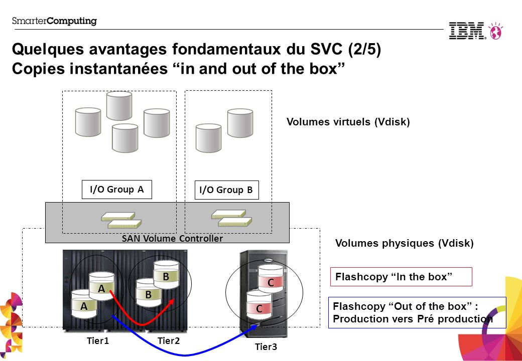 Quelques avantages fondamentaux du SVC (2/5) Copies instantanées in and out of the box