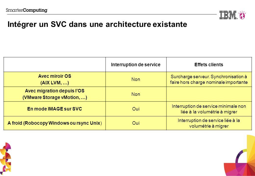 Intégrer un SVC dans une architecture existante