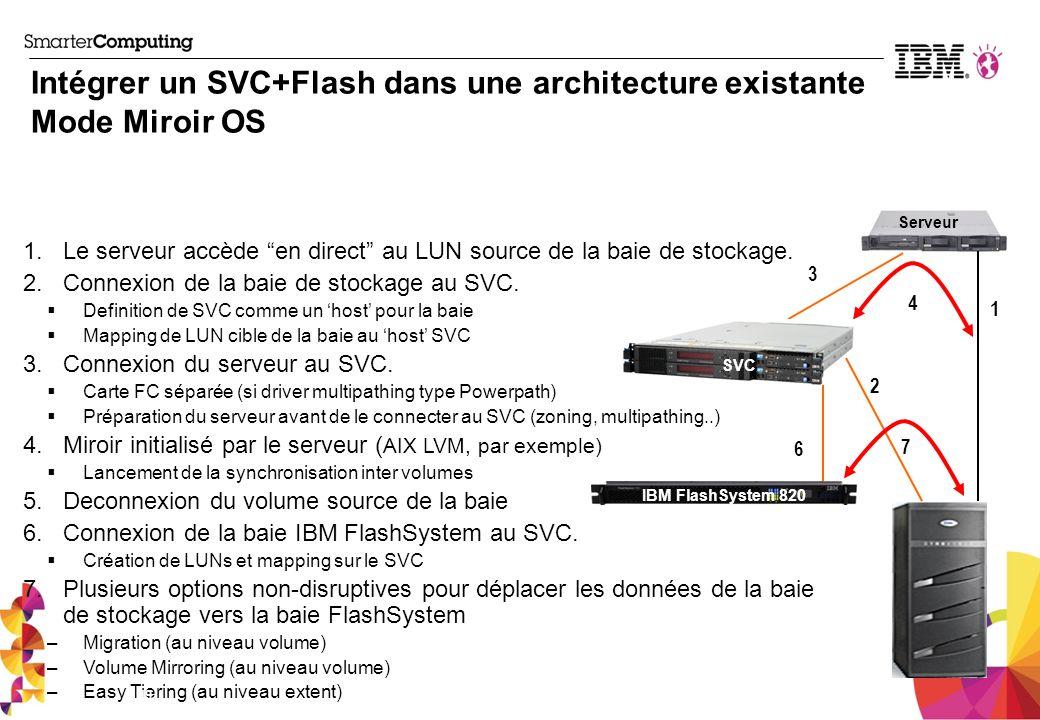 Intégrer un SVC+Flash dans une architecture existante Mode Miroir OS