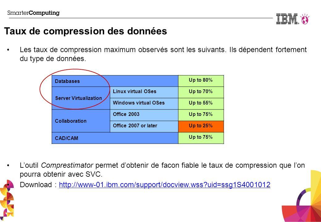 Taux de compression des données