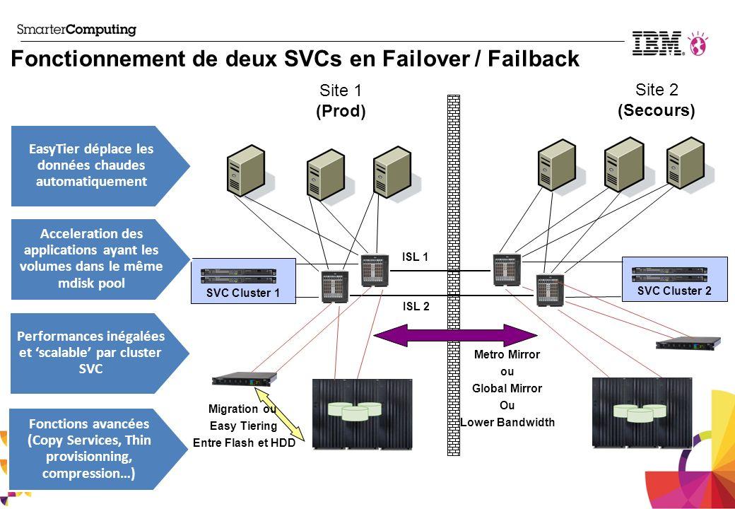 Fonctionnement de deux SVCs en Failover / Failback