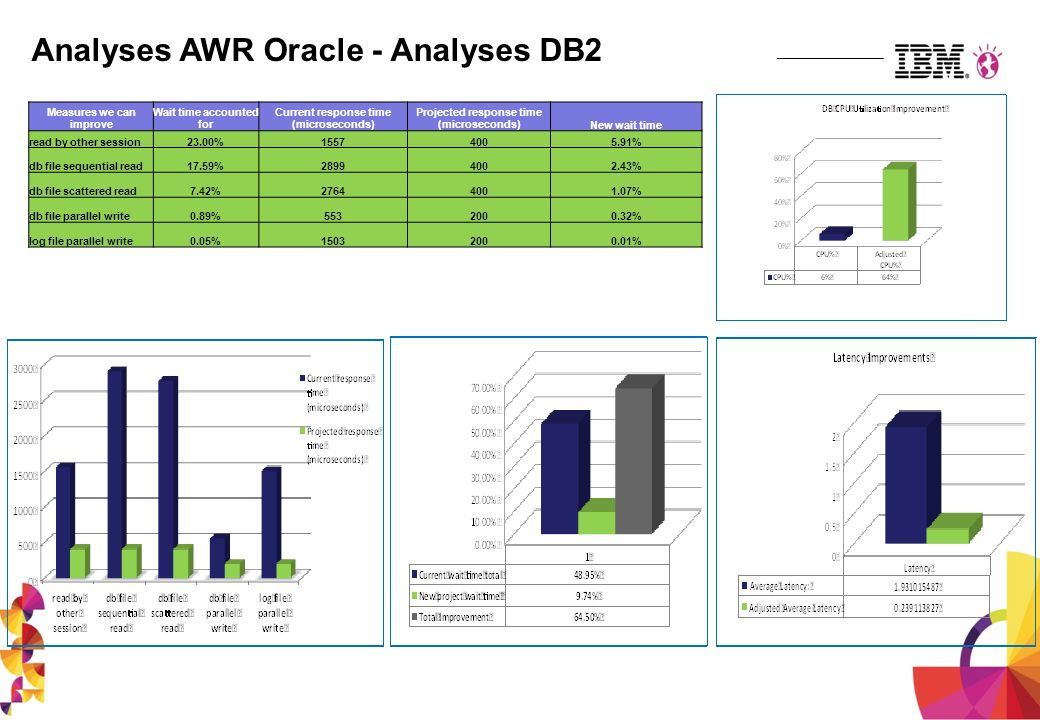 Analyses AWR Oracle - Analyses DB2