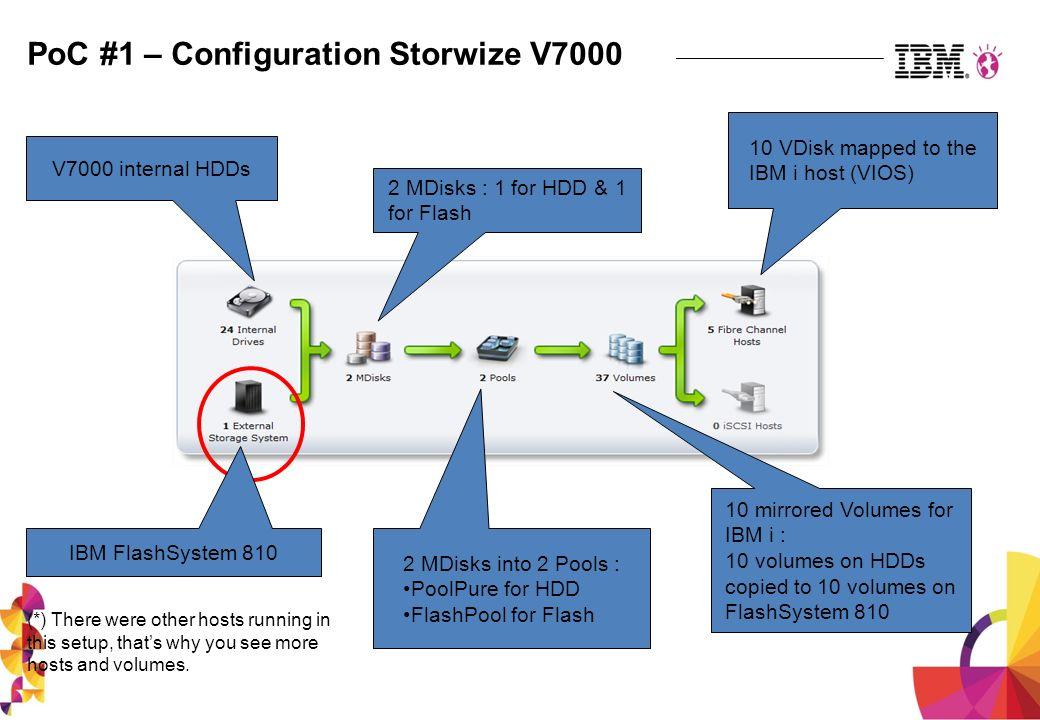 PoC #1 – Configuration Storwize V7000