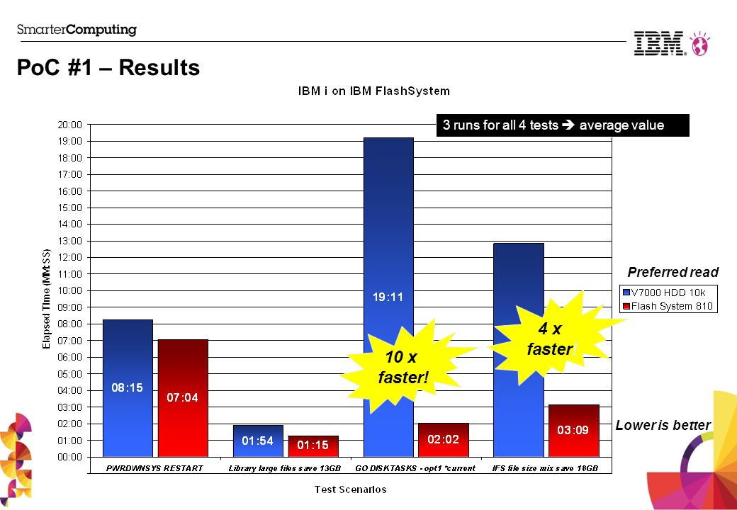 PoC #1 – Results 4 x faster! 10 x faster!