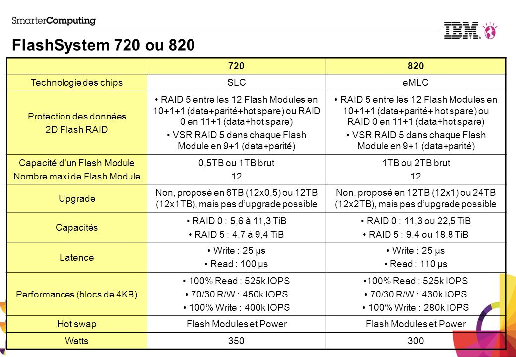 FlashSystem 720 ou 820 720 820 Technologie des chips SLC eMLC
