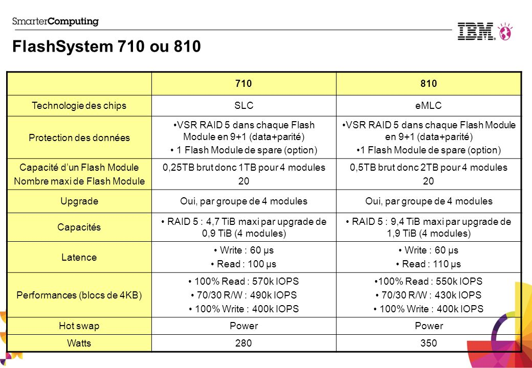 FlashSystem 710 ou 810 710 810 Technologie des chips SLC eMLC