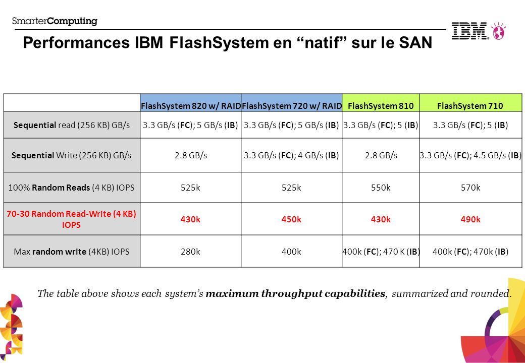 Performances IBM FlashSystem en natif sur le SAN
