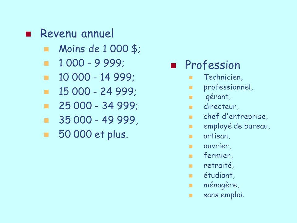 Revenu annuel Profession Moins de 1 000 $; 1 000 - 9 999;