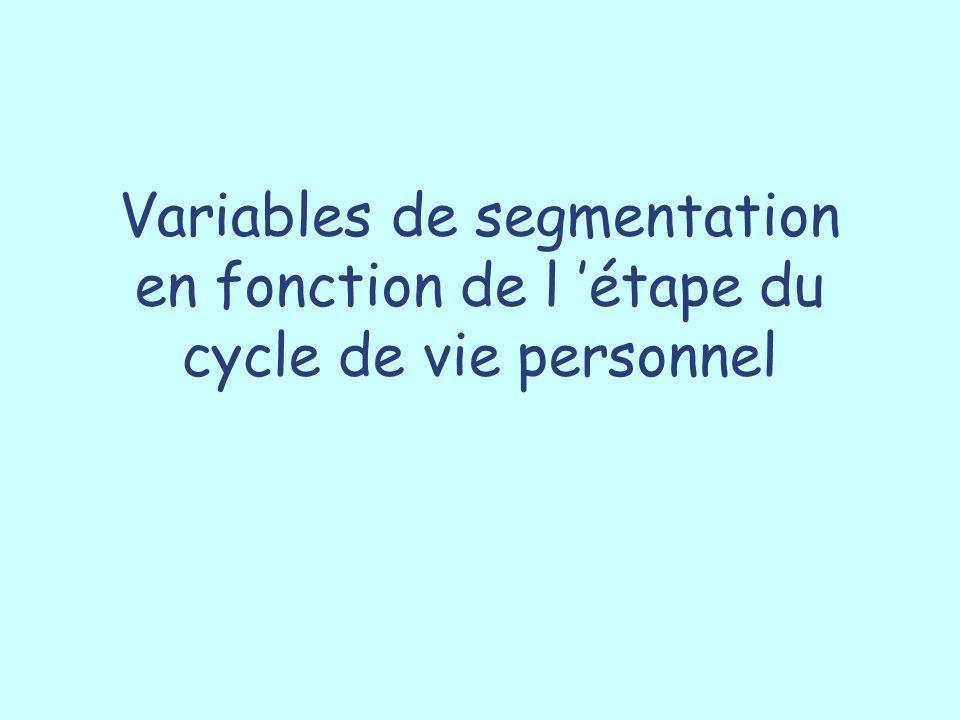 Variables de segmentation en fonction de l 'étape du cycle de vie personnel