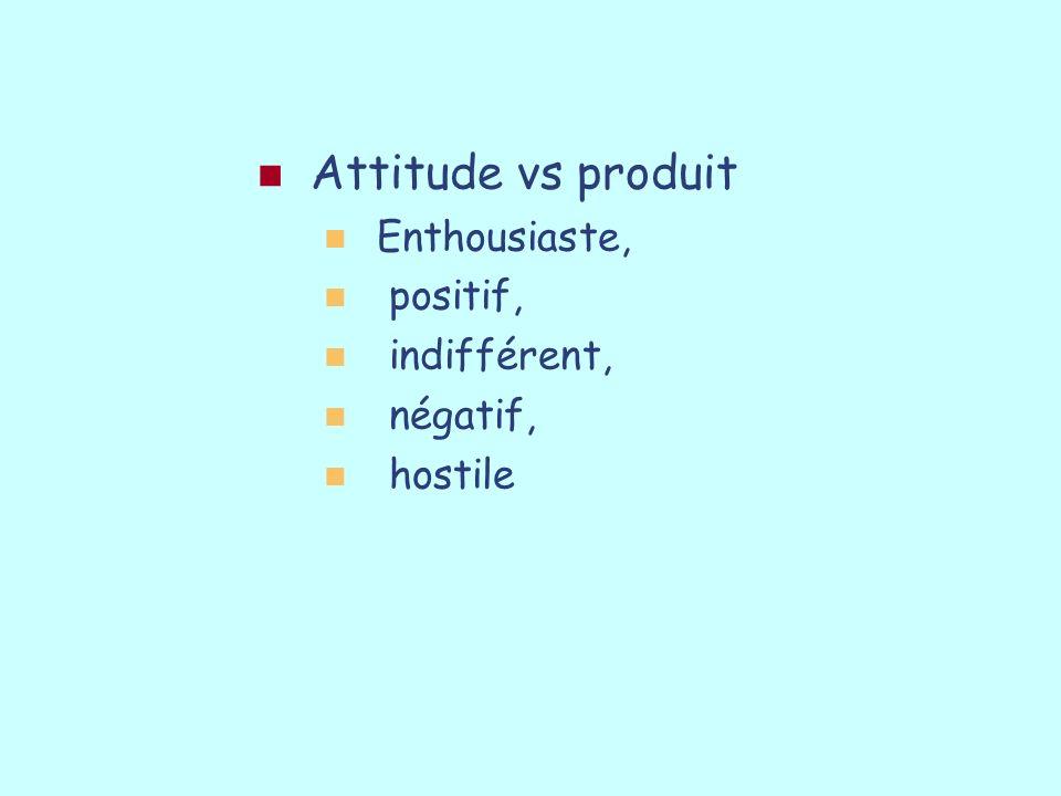 Attitude vs produit Enthousiaste, positif, indifférent, négatif,