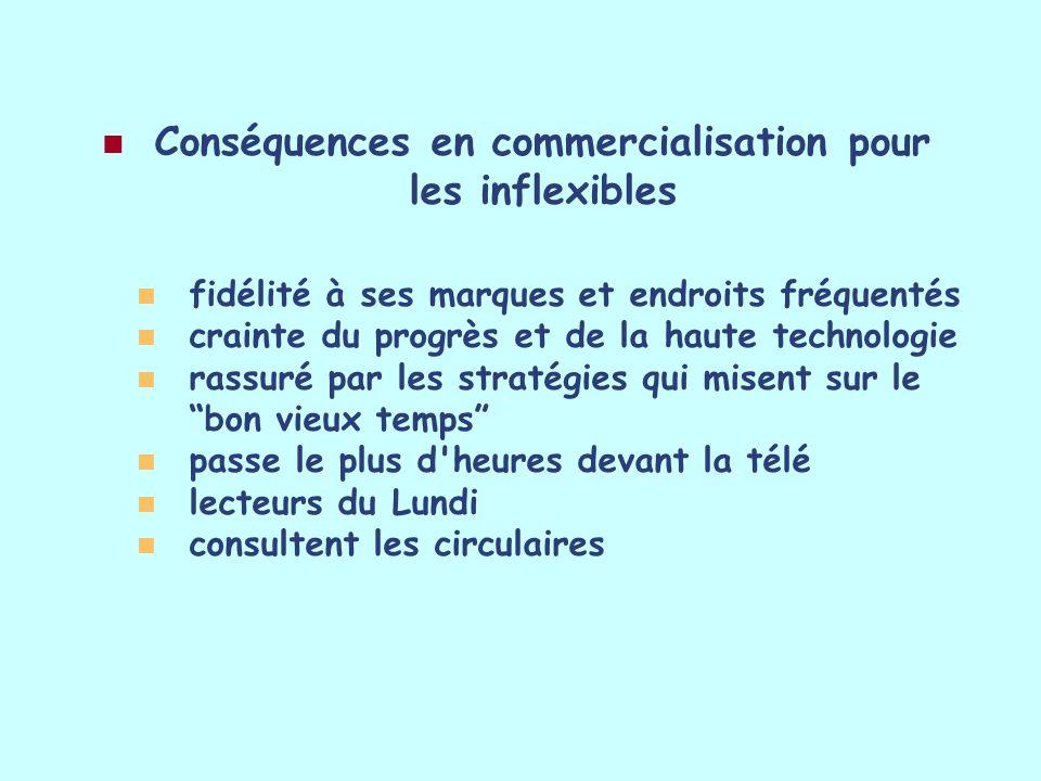 Conséquences en commercialisation pour les inflexibles