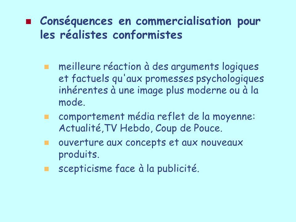 Conséquences en commercialisation pour les réalistes conformistes