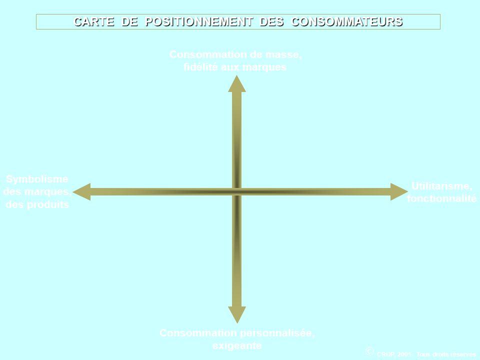 CARTE DE POSITIONNEMENT DES CONSOMMATEURS Consommation personnalisée,