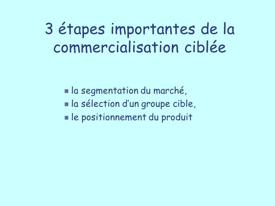 3 étapes importantes de la commercialisation ciblée
