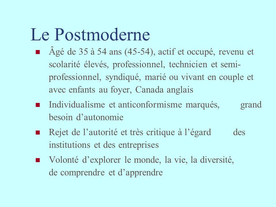 Le Postmoderne