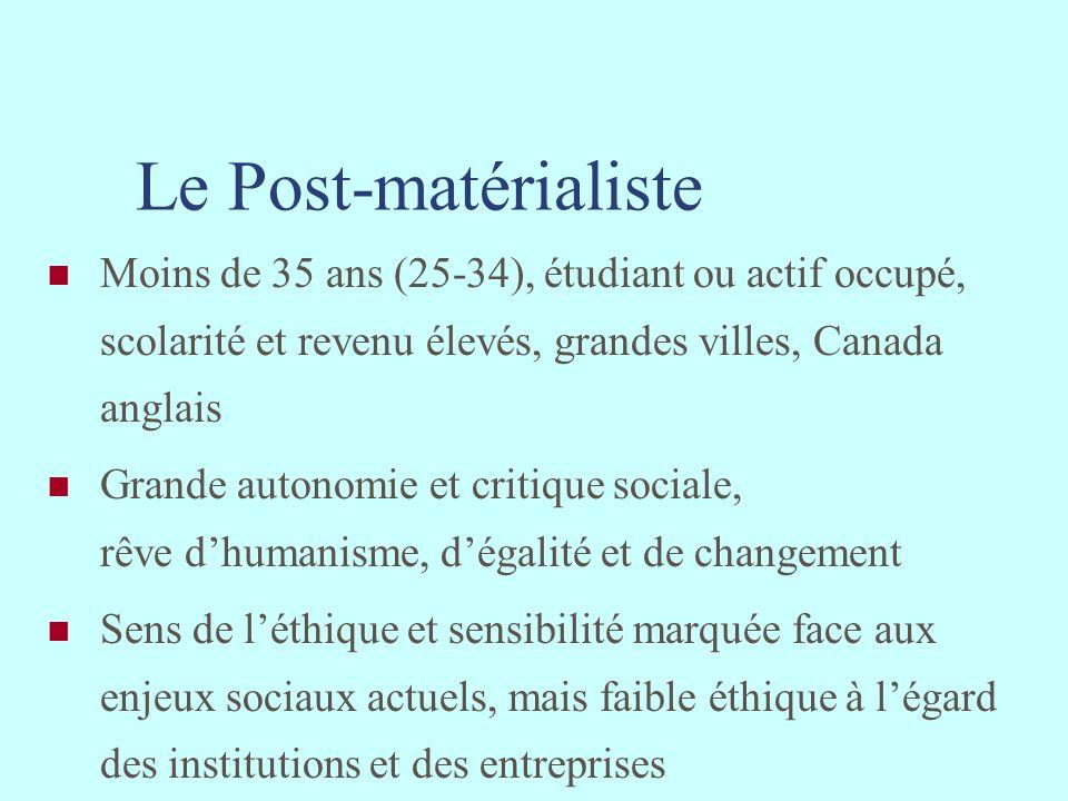Le Post-matérialiste Moins de 35 ans (25-34), étudiant ou actif occupé, scolarité et revenu élevés, grandes villes, Canada anglais.