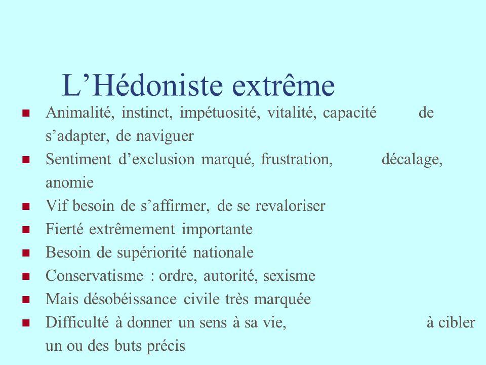 L'Hédoniste extrême Animalité, instinct, impétuosité, vitalité, capacité de s'adapter, de naviguer.