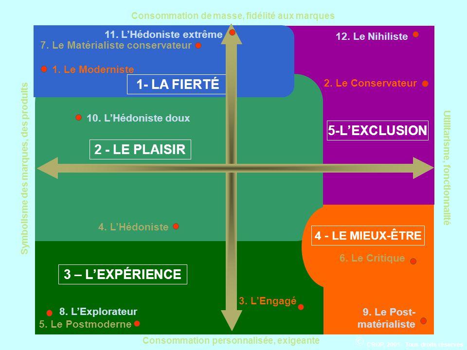 1- LA FIERTÉ 2 - LE PLAISIR 5-L'EXCLUSION 3 – L'EXPÉRIENCE