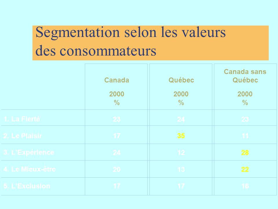 Segmentation selon les valeurs des consommateurs