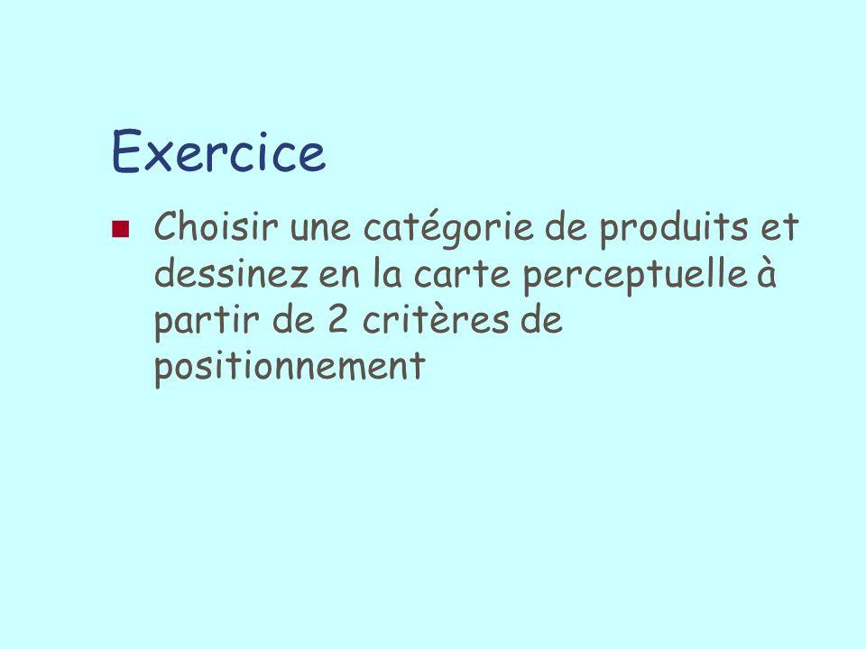 Exercice Choisir une catégorie de produits et dessinez en la carte perceptuelle à partir de 2 critères de positionnement.