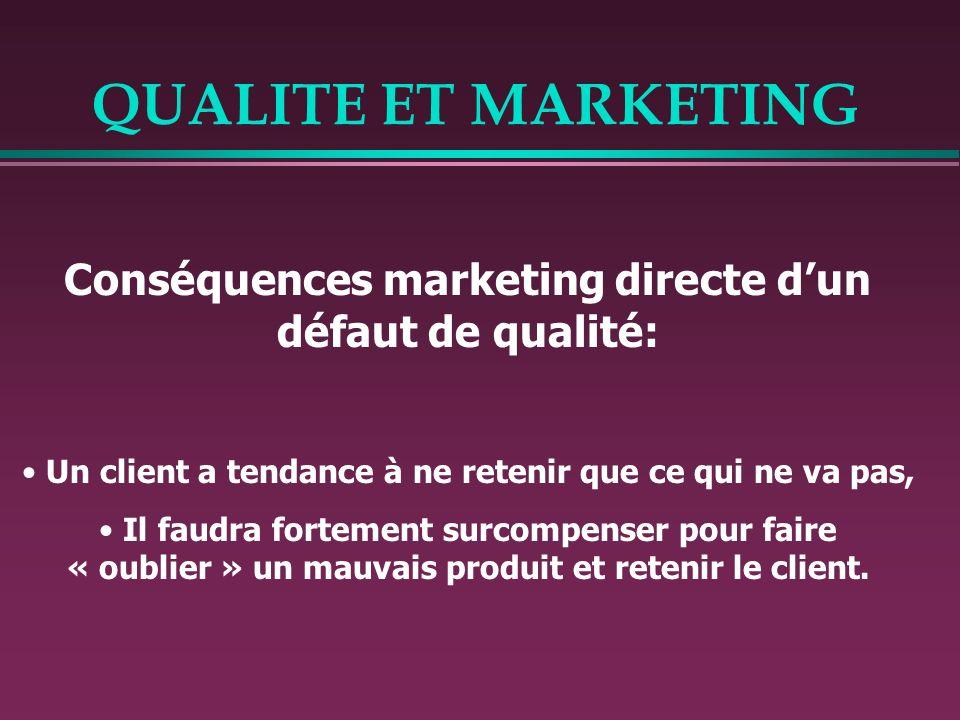 QUALITE ET MARKETING Conséquences marketing directe d'un défaut de qualité: Un client a tendance à ne retenir que ce qui ne va pas,