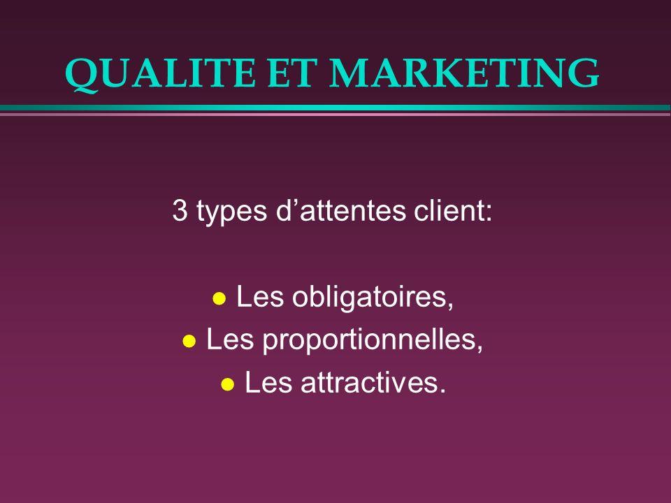 3 types d'attentes client: