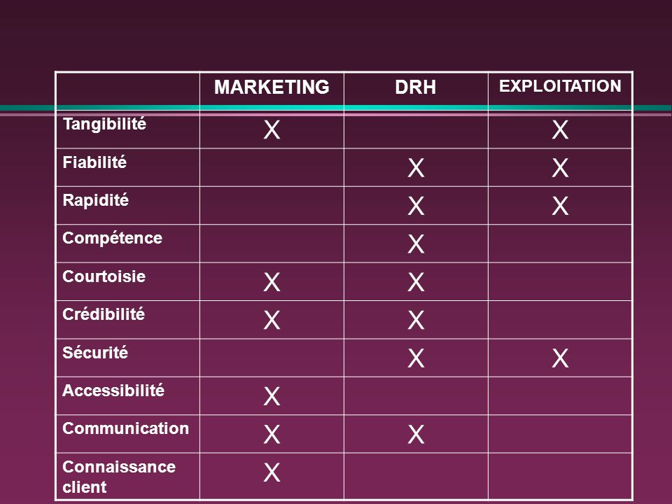 X MARKETING DRH EXPLOITATION Tangibilité Fiabilité Rapidité Compétence