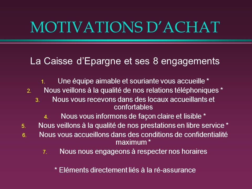 MOTIVATIONS D'ACHAT La Caisse d'Epargne et ses 8 engagements