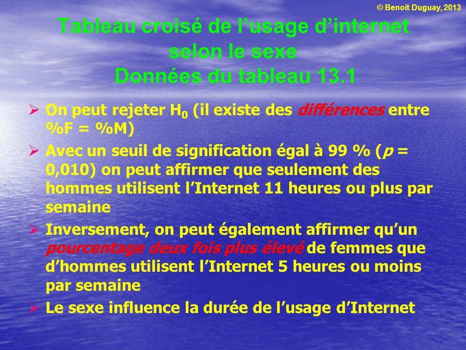 Tableau croisé de l'usage d'internet selon le sexe Données du tableau 13.1