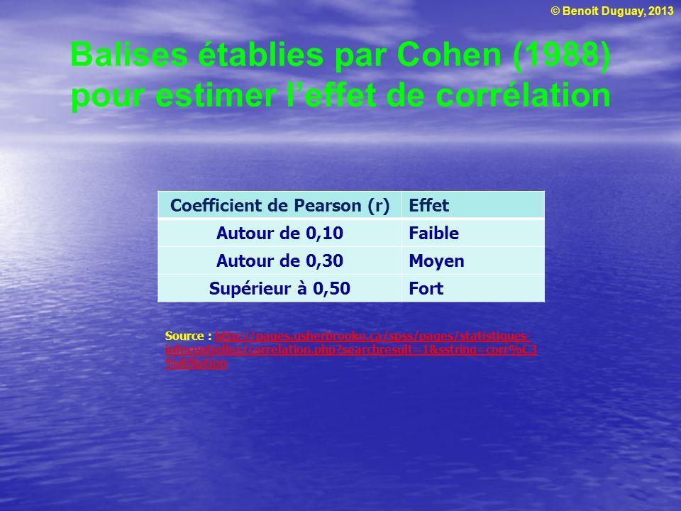 Balises établies par Cohen (1988) pour estimer l'effet de corrélation